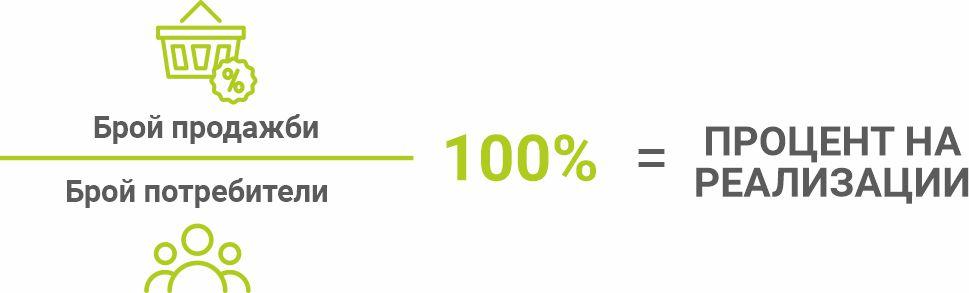 процент на реализации